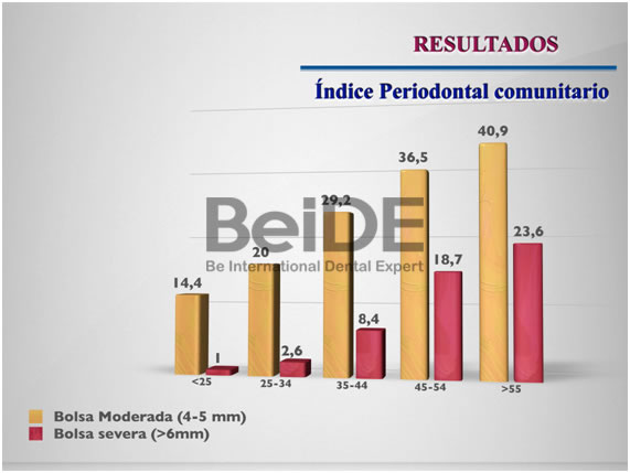 Situación periodontal en España